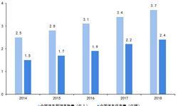 2019年中国汽车租赁行业<em>市场</em>发展<em>现状</em>及趋势分析 以租代购<em>市场</em>发展空间巨大【组图】