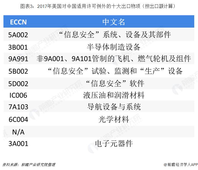 ?#24613;?:2017年美国对中国适用许可例外的十大出口物项(按出口额计算)
