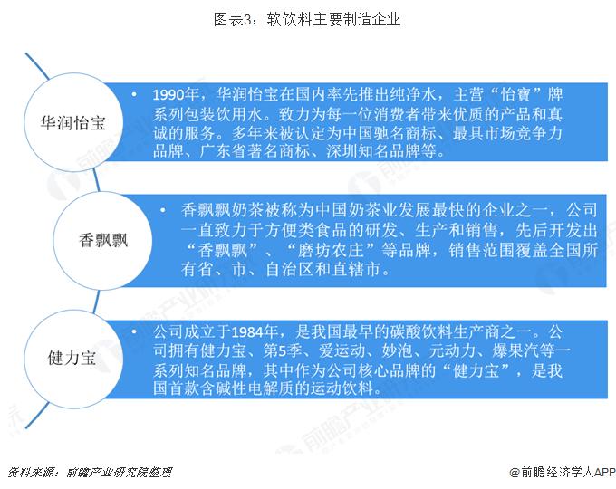 图表3:软饮料主要制造企业