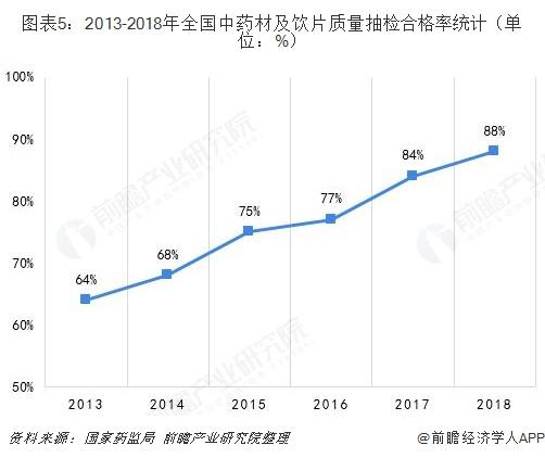 图表5:2013-2018年全国中药材及饮片质量抽检合格率统计(单位:%)