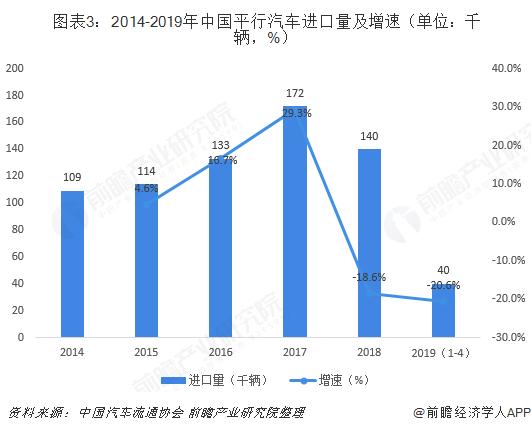 图表3:2014-2019年中国平行汽车进口量及增速(单位:千辆,%)
