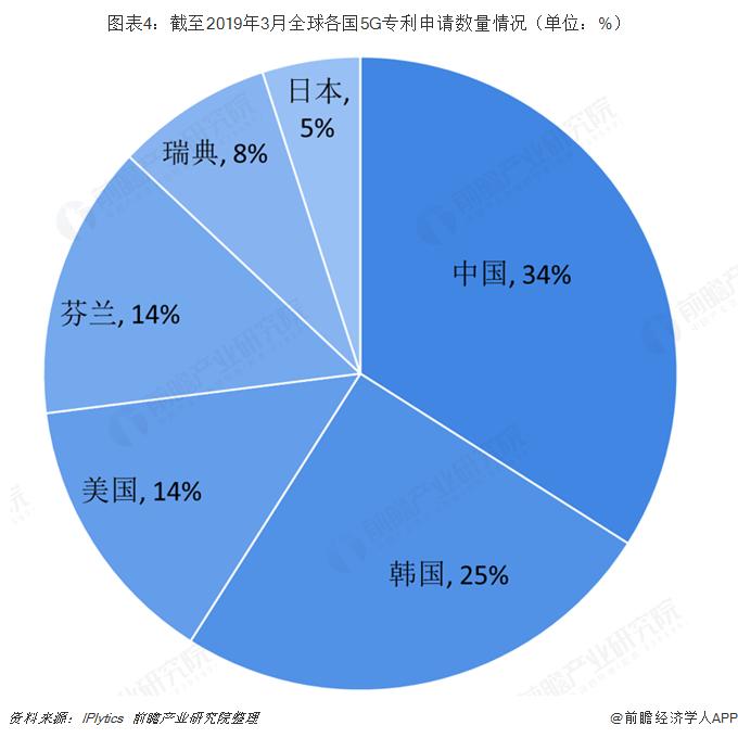 ?#24613;??#33322;?#33267;2019年3月全球各国5G专利申请数量情况(单位:%)