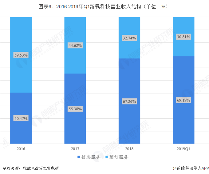 图表6:2016-2019年Q1新氧科技营业收入结构(单位:%)