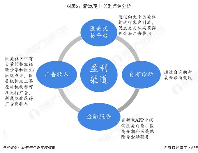 图表2:新氧商业盈利渠道分析