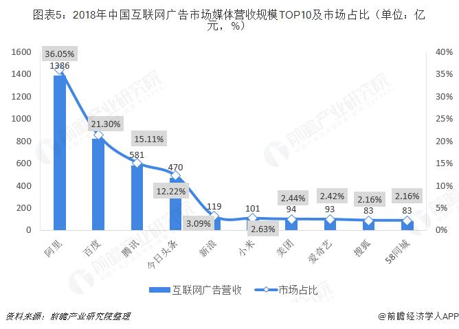 图表5:2018年中国互联网广告市场媒体营收规模TOP10及市场占比(单位:亿元,%)