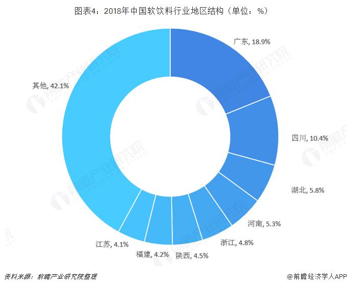 图表4:2018年中国软饮料行业地区结构(单位:%)