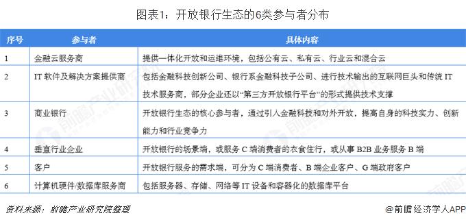 图表1:开放银行生态的6类参与者分布