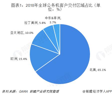 图表1:2018年全球公务机客户交付区域占比(单位:%)