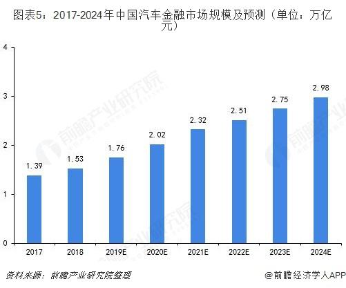 图表5:2017-2024年中国汽车金融市场规模及预测(单位:万亿元)