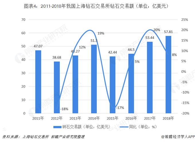图表4:2011-2018年我国上海钻石交易所钻石交易额(单位:亿美元)