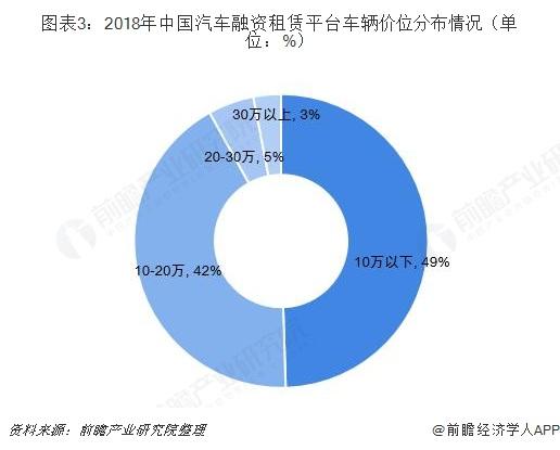 图表3:2018年中国汽车融资租赁平台车辆价位分布情况(单位:%)