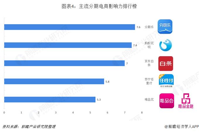 图表4:主流分期电商影响力排行榜
