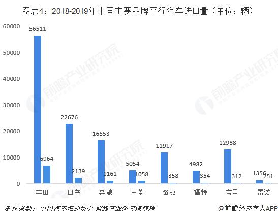 图表4:2018-2019年中国主要品牌平行汽车进口量(单位:辆)