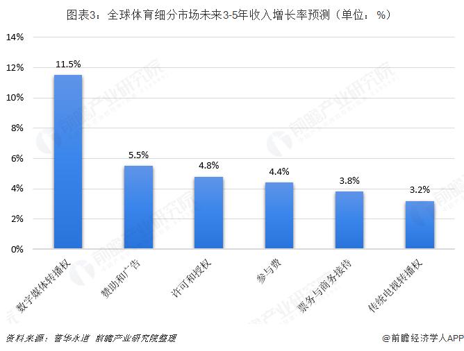 图表3:全球体育细分市场未来3-5年收入增长率预测(单位:%)