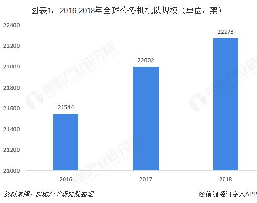 图表1:2016-2018年全球公务机机队规模(单位:架)