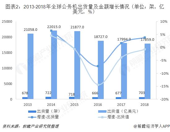 图表2:2013-2018年全球公务机出货量及金额增长情况(单位:架,亿美元,%)
