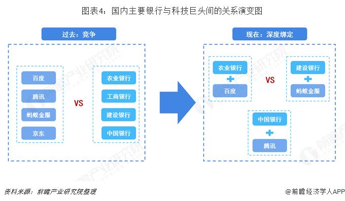 图表4:国内主要银行与科技巨头间的关系演变图