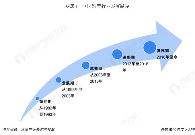 图表1:中国珠宝行业发展路径