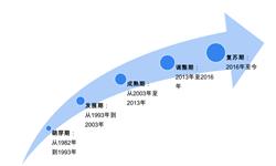 2019年珠宝饰品行业市场现状与发展趋势分析-<em>黄金</em>珠宝依然是行业主流【组图】
