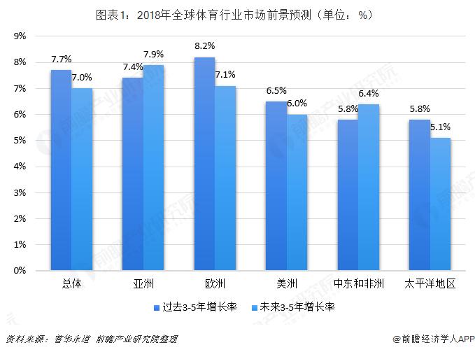 图表1:2018年全球体育行业市场前景预测(单位:%)