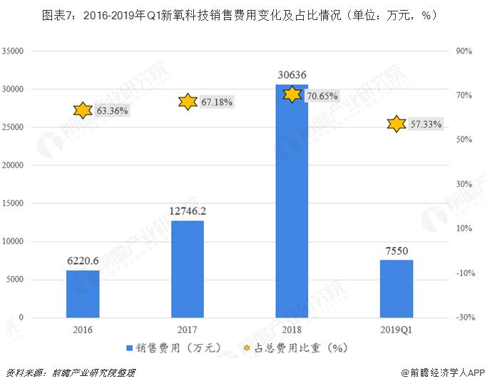 图表7:2016-2019年Q1新氧科技销售费用变化及占比情况(单位:万元,%)
