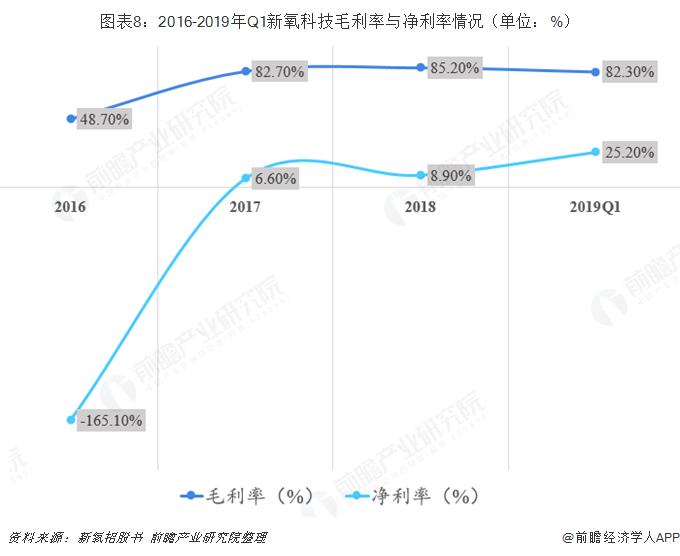 图表8:2016-2019年Q1新氧科技毛利率与净利率情况(单位:%)
