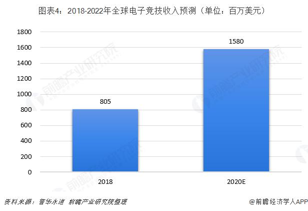 图表4:2018-2022年全球电子竞技收入预测(单位:百万美元)