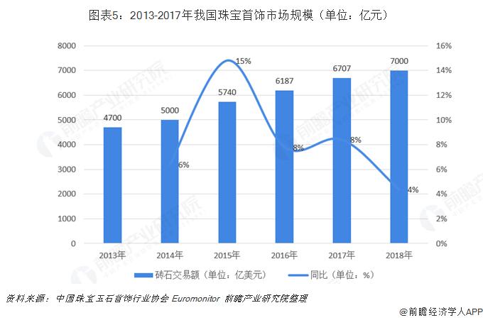 图表5:2013-2017年我国珠宝首饰市场规模(单位:亿元)