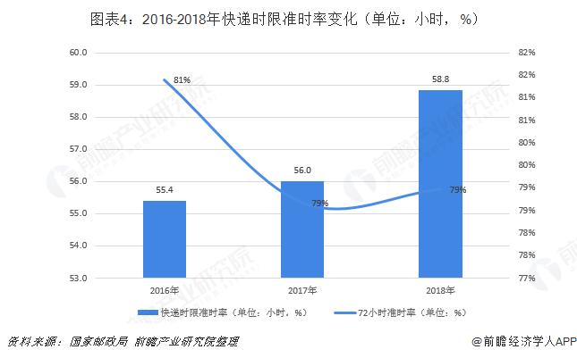 图表4:2016-2018年快递时限准时率变化(单位:小时,%)
