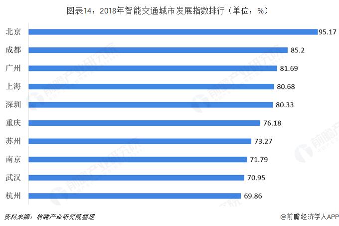预见2019:《2019年中国智能交通产业全景图谱》(附规模、发展现状、竞争、趋势等)