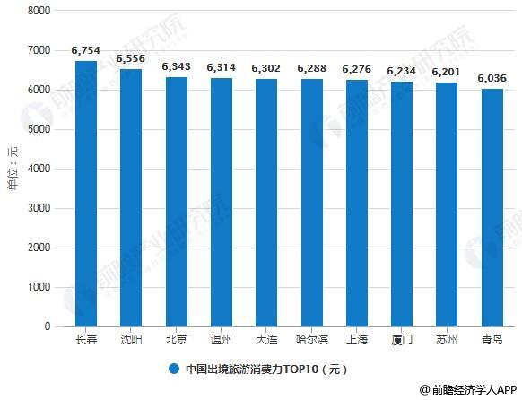 2018年中国出境旅游消费力TOP10统计情况