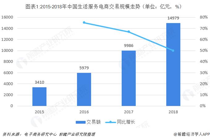 图表1:2015-2018年中国生活服务电商交易规模走势(单位:亿元,%)