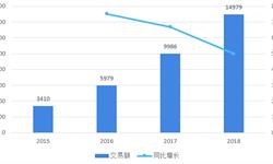 2018年中国生活服务电商市场现状与发展趋势 截至年末共有10家独角兽企业诞生【组图】