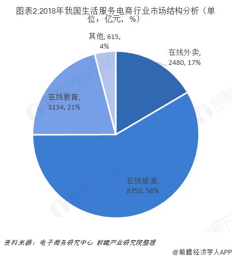 图表2:2018年我国生活服务电商行业市场结构分析(单位:亿元,%)