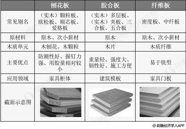 刨花板与胶合板、纤维板特点及应用领域比较情况