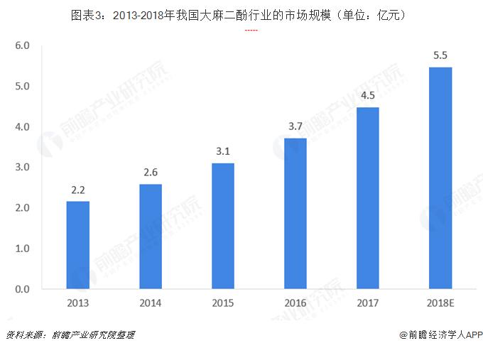 图表3:2013-2018年我国大麻二酚行业的市场规模(单位:亿元)