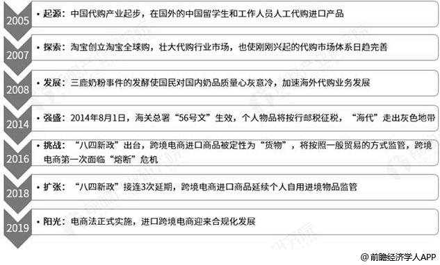 中国进口跨境电商行业发展历程分析情况