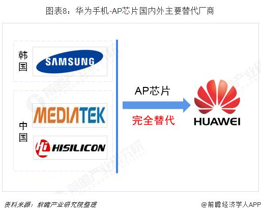 图表8:华为手机-AP芯片国内外主要替代厂商