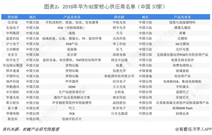 图表2:2018年华为92家核心供应商名单(中国 37家)