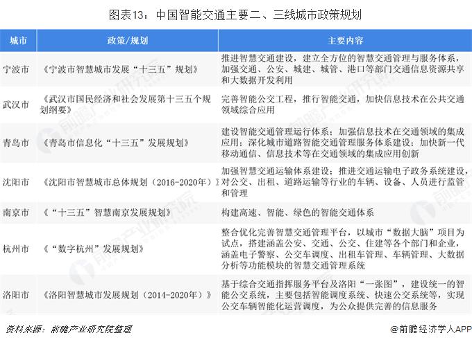 图表13:中国智能交通主要二、三线城市政策规划