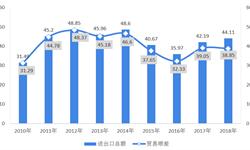 2018年中國摩托車行業出口市場現狀及競爭格局分析  出口量、金額波動下降,隆鑫、新大洲本田、大長江、銀翔位居前四