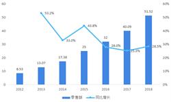 2018年中國電子煙市場現狀與發展趨勢 巨額資本的涌入加劇行業競爭【組圖】