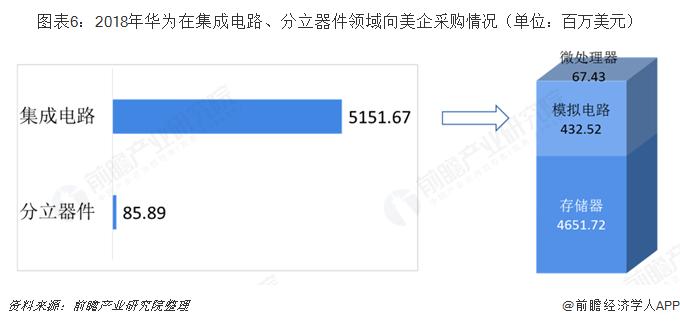 图表6:2018年华为在集成电路、分立器件领域向美企采购情况(单位:百万美元)