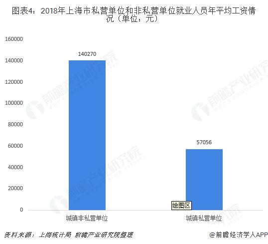 图表4:2018年上海市私营单位和非私营单位就业人员年平均工资情况(单位:元)