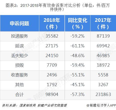 图表2:2017-2018年有效申诉率对比分析(单位:件/百万件快件)