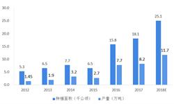 2018中国工业大麻行业发展现状及竞争格局分析