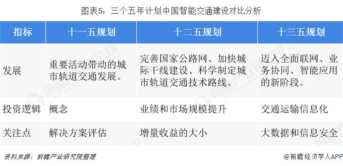 图表5:三个五年计划中国智能交通建设对比分析