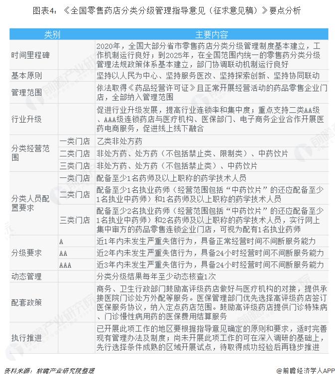 2018年连锁药店行业市场产业链及发展趋势 分类政策加强药店监管【组图】
