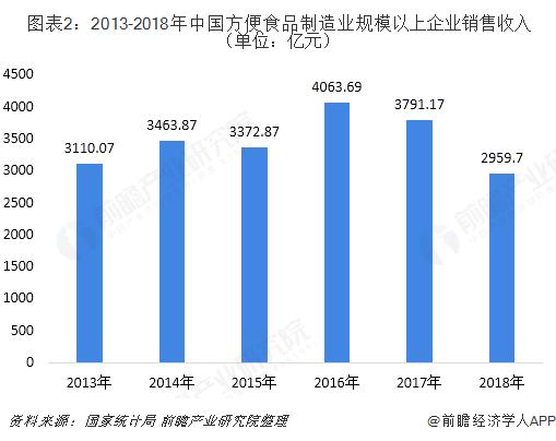 图表2:2013-2018年中国方便食品制造业规模以上企业销售收入(单位:亿元)