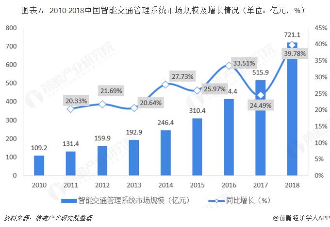 图表7:2010-2018中国智能交通管理系统市场规模及增长情况(单位:亿元,%)